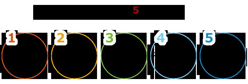 原動力になるために必要な5つの姿勢